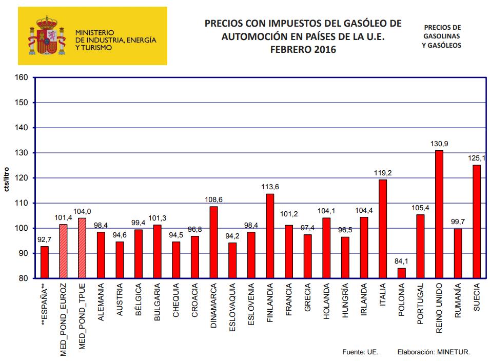 Prix du diesel (en centimes par litre) en Espagne et dans une sélection de pays de l'UE en février 2016