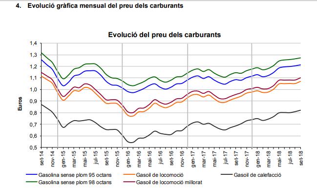 Evolution des prix des carburants en Andorre de septembre 2014 à septembre 2018