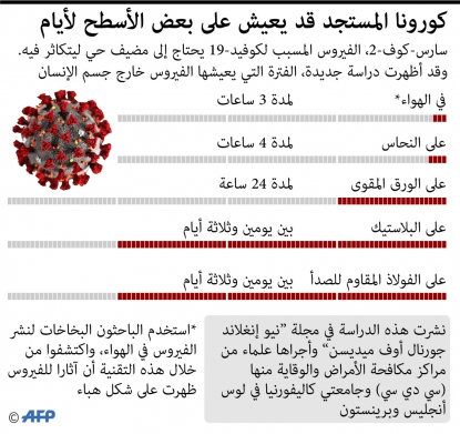 """دراسة تكشف عن """"عمر"""" فيروس كورونا في الهواء وعلى الأسطح 001_1pz6eh_jpeg_0"""