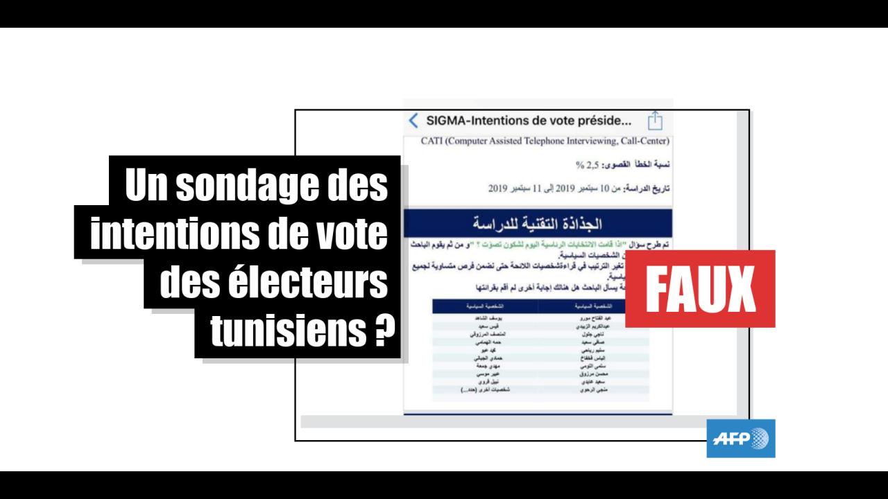 Tunisie : un faux sondage à la veille de la présidentielle pour